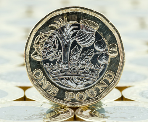 Sterling of to slow start for June, 0.4% lower against EUR and USD.